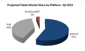 TabletMarketQ12013