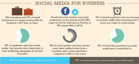 SocialMedia for Business