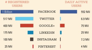 TOP6 - Social Media