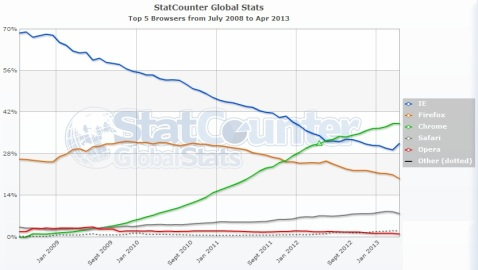 WorldWide5TOPBrowser5years