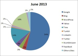 WOI - Graph 0613 - Referrers