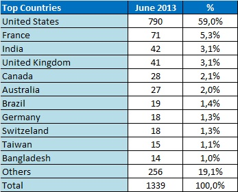 WOI - Stats 0613 - Countries