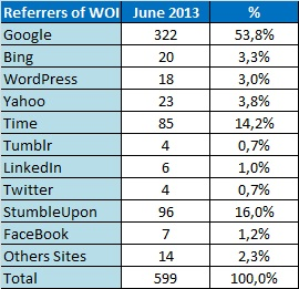 WOI - Stats 0613 - Referrers