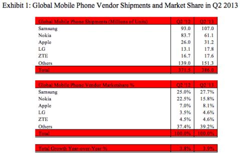 Mobile Phones Q2 2013