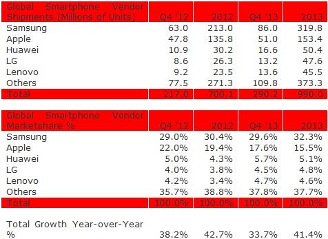 Q42013 SmartPhone market share