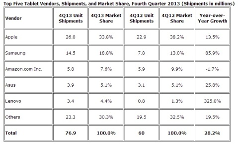 TOP5 Tablet vendors Q4 2013