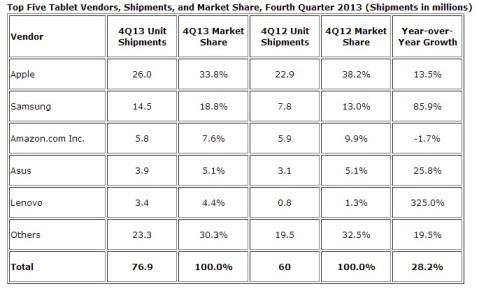 TOP5 Tablet vendors Q4 2013